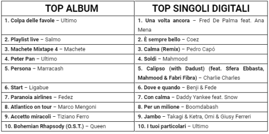 In Italia domina il repertorio locale. Ecco la Top Of The Music 2019 di Fimi/GfK